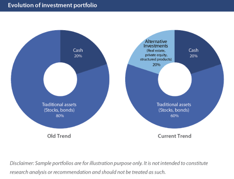 Evolution Investment of portfolio
